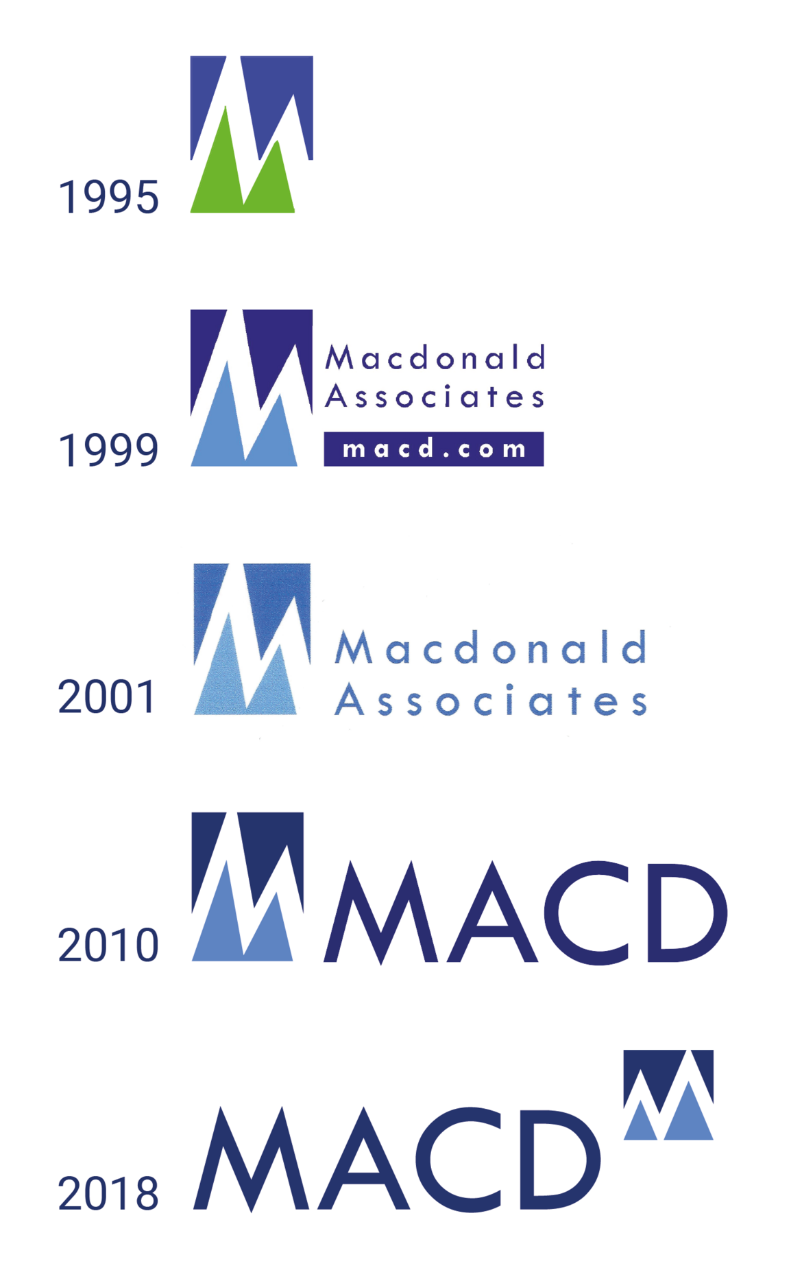 MACD Logo Development 1995-2018